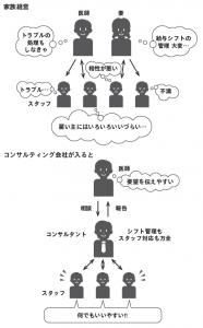 スタッフ・マネージメント 家族経営の問題点